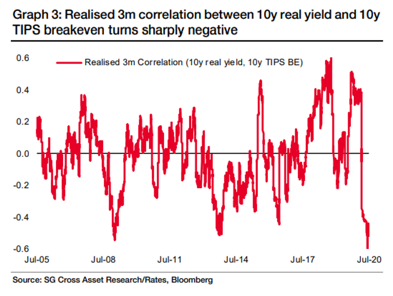 A lurking tension threatens to break the bond market out of its summer doldrums