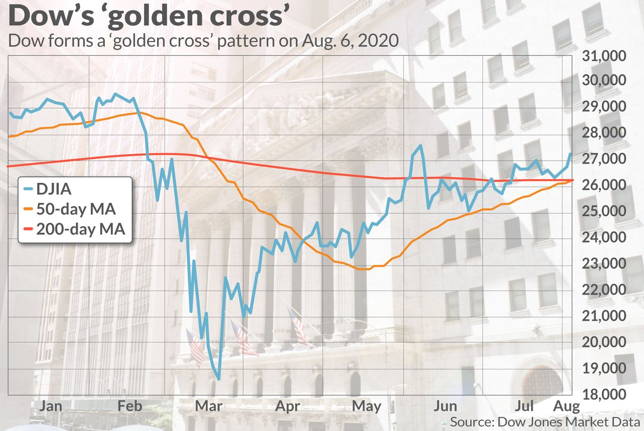 Market Extra: A bullish 'golden cross' forms in the Dow industrials