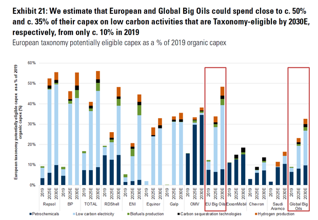 Petroleras impulsarían economía de bajo carbono: Goldman Sachs