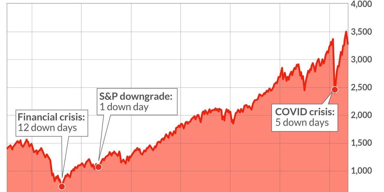 How far do stocks have to fall for Washington to take action? You may not like the answer