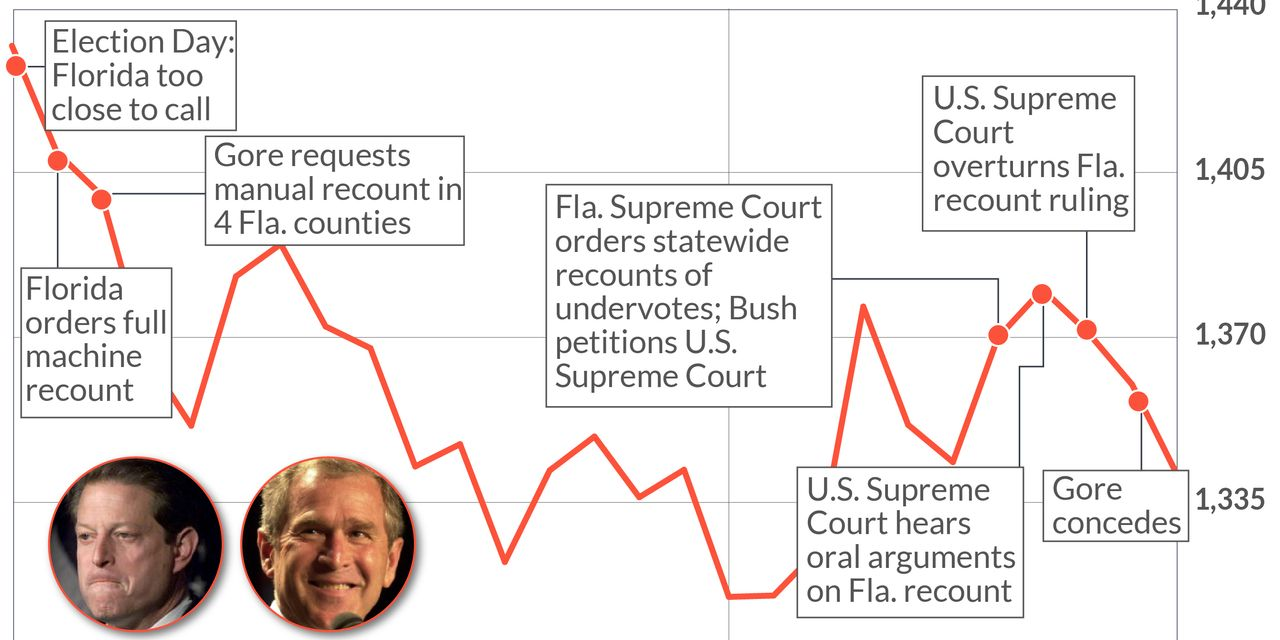 2000 redux? Stock-market election fears have traders revisiting Bush-Gore battle