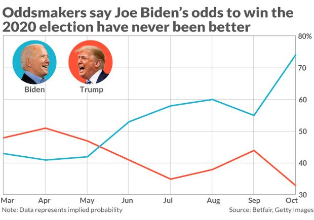 president odds betting