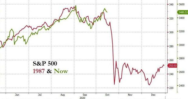 This is the last chart investors needs to see ahead of the 'Black Monday' market crash anniversary