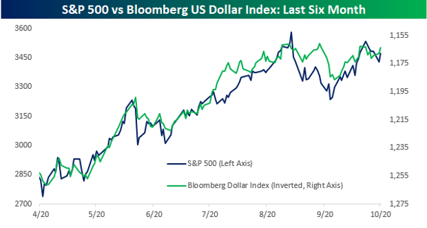 Stocks are rallying when the U.S. dollar falls and falling when the dollar rallies
