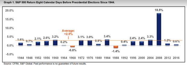 Here's how much the stock market usually rallies in the 8 calendar days before a presidential election 2