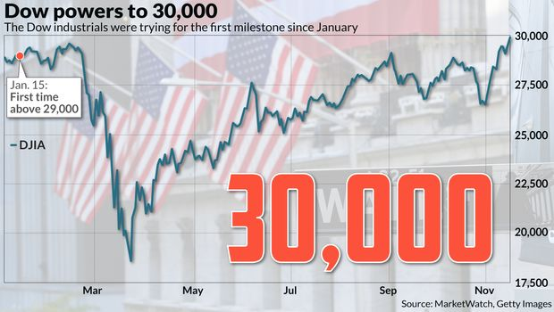 The Dow Just Eclipsed A Milestone At 30 000 As Stock Market Rallies Marketwatch