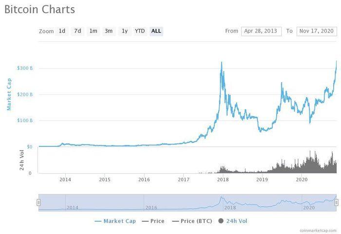 btc chart coinmarketcap