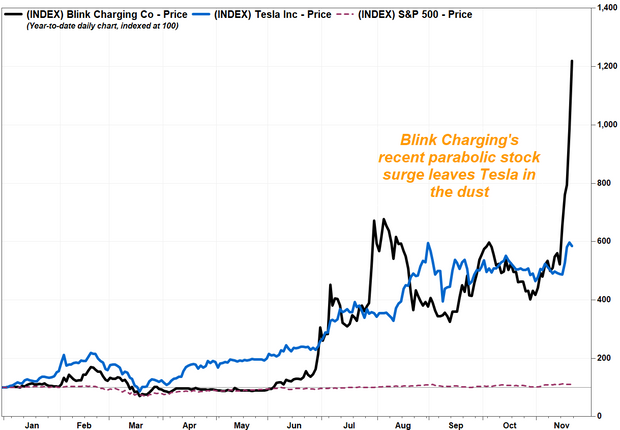 Blink Charging's stock more than doubles in a week amid a 'great deal of market interest' in the EV sector 4