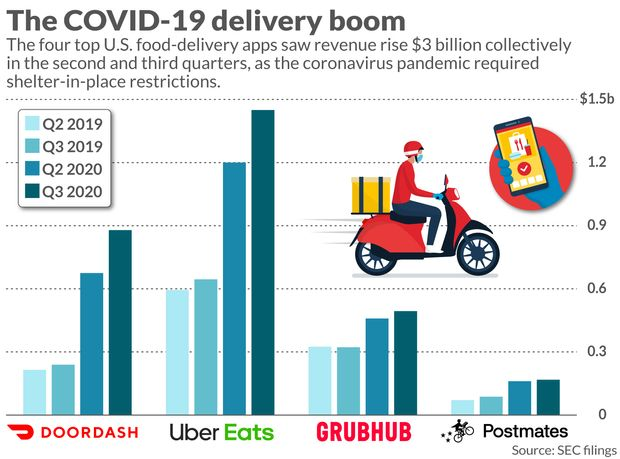 The pandemic has more than doubled food-delivery apps' business. Now what? 3
