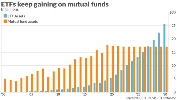 Line chart of ETF Assets and Mutual fund assets