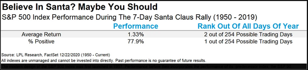 'Santa Claus' rally has begun. Why few periods are better for the stock market 3
