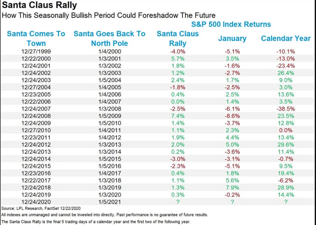 'Santa Claus' rally has begun. Why few periods are better for the stock market 5