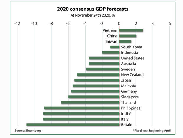 Does Asia's superior response to COVID mean that the 'Asian Century' has begun? 2