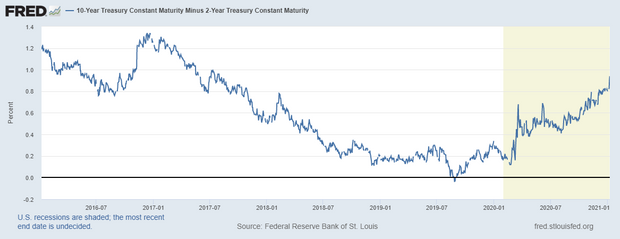Reflation nation? This time, post-crisis tailwinds favor banks, and the economy