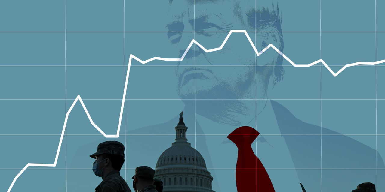 Image of article 'A 2nd Trump impeachment? How stock-market investors weigh a key political moment'