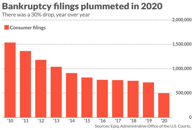 COVID-19 has caused real financial pain. So why did consumer bankruptcies drop in 2020? 3