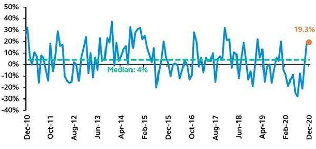 Stock-market bulls brace for major gut check as earnings, Fed and GDP loom