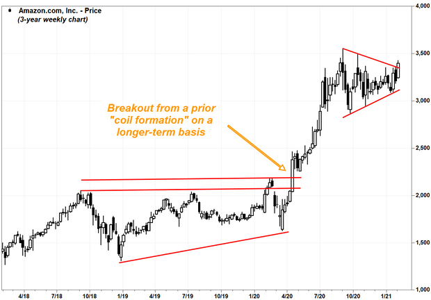 Amazon Stock Chart Showing Breakout Rally Ahead Of Earnings Marketwatch