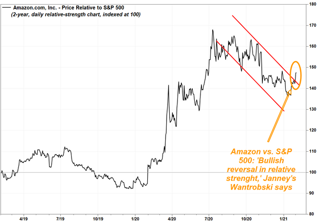 Amazon stock chart showing 'breakout' rally ahead of ...