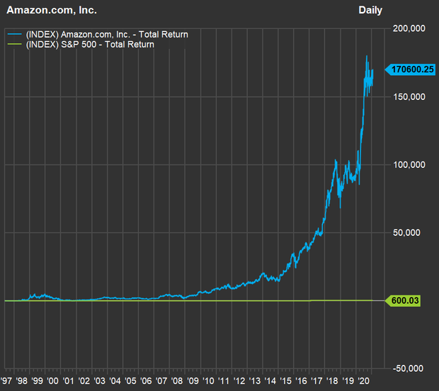 With Jeff Bezos At Helm Amazon S Stock Performance Has Made The S P 500 Look Like A Flat Line Marketwatch