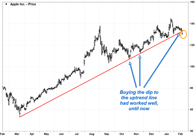 Apple stock breaks below post-COVID uptrend line after largest shareholders disclose share sales 2