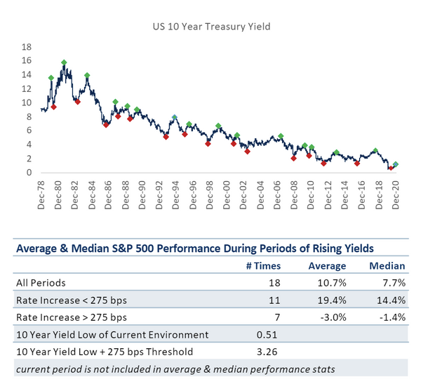 Here are 3 reasons why the stock market can survive rising bond yields in 2021 3