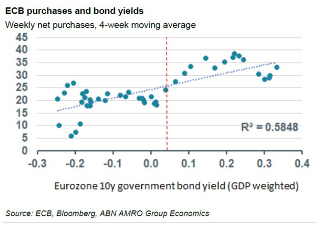 Eurozone banks are showing life after 15 rough years. Will the ECB snuff out the rally? 2