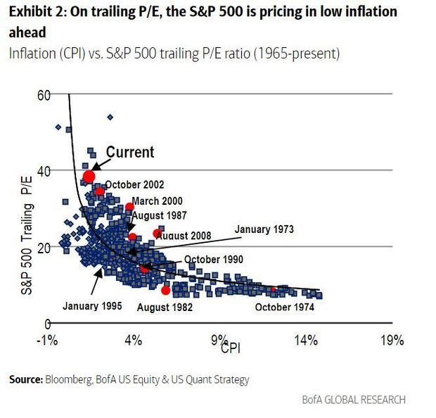 Betting on the post-pandemic boom? Bank of America has 17 stock recommendations 3