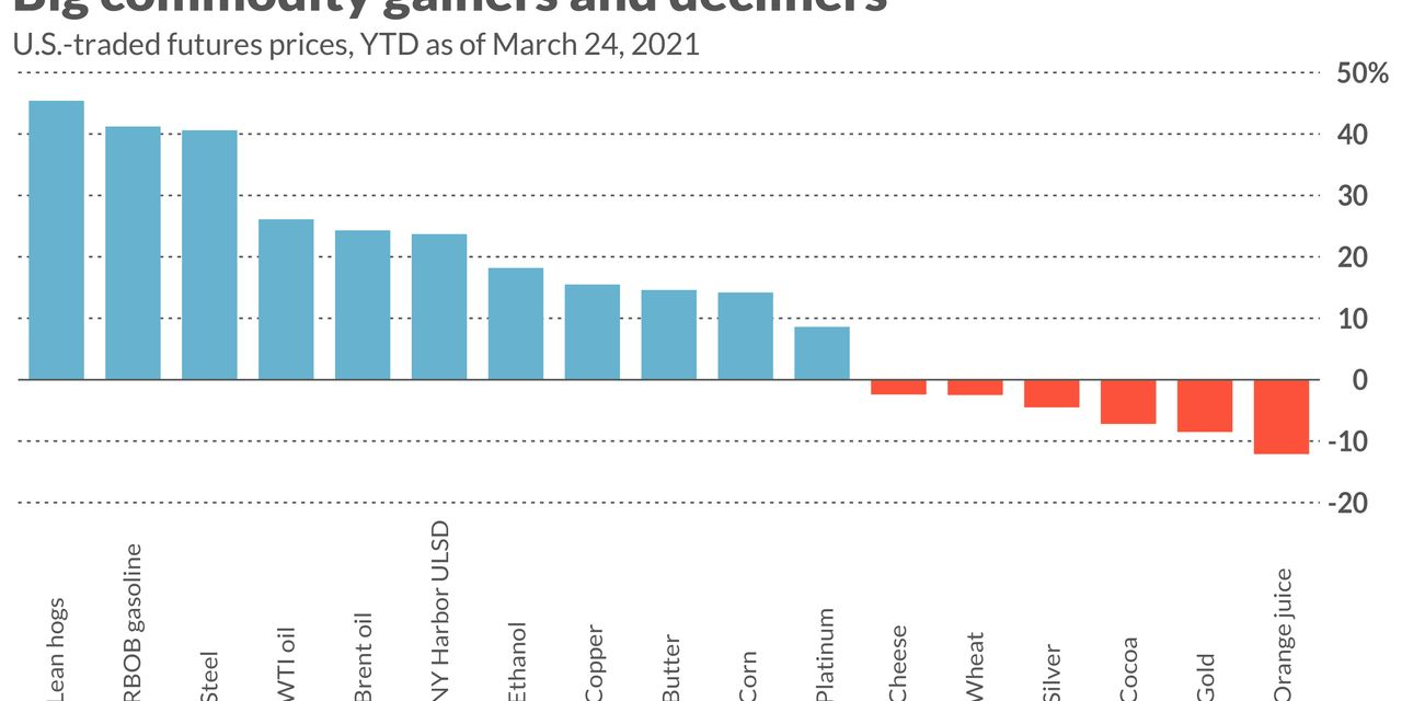 The energy sector is leading a year-on-year increase for goods;  hog lean, steel prices rising