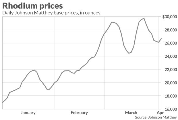 Why rhodium has stretched a rally that saw prices for the metal nearly triple last year 1