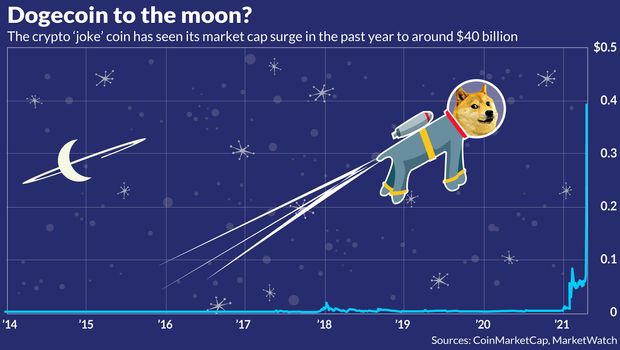 This dogecoin chart offers the clearest explanation for the buzz surrounding the 'joke' crypto - MarketWatch