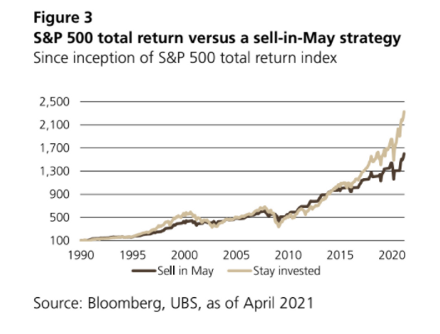 U.S. stocks have risen to all-time highs this year. Should you 'sell in May and go away'? 2