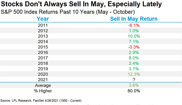 U.S. stocks have risen to all-time highs this year. Should you 'sell in May and go away'? 3