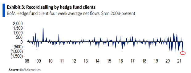 Hedge funds had become 'extreme' sellers of stocks even before Yellen's remarks. Here's why. 2