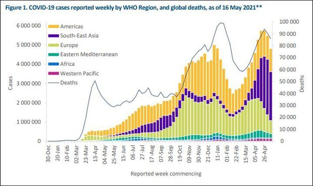 As Europe relaxes COVID-19 restrictions and U.S. cases fall, India suffers deadliest single day of the pandemic