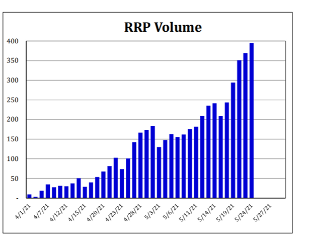 Why demand for Fed's reverse repo facility is surging again 2