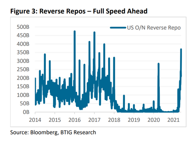 Why demand for Fed's reverse repo facility is surging again 3