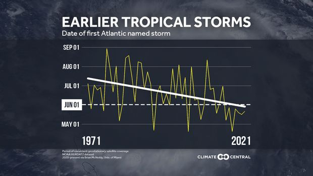 Another above-normal hurricane season is expected — here's how climate change intensifies storms and how you can prepare