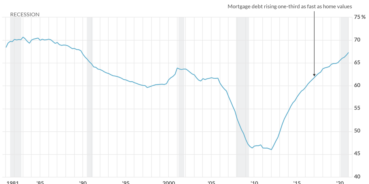 One chart that shows housing isn't heading for another disaster