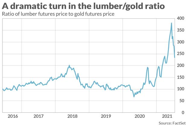 ¿Qué nos dicen los precios de la madera y el oro sobre el próximo movimiento del mercado de valores?
