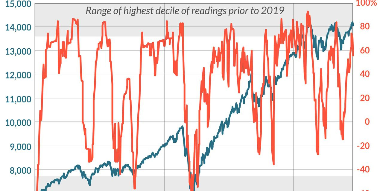 Opinion: The real culprit for the selloff in the stock market? Hint: It wasn't the Fed