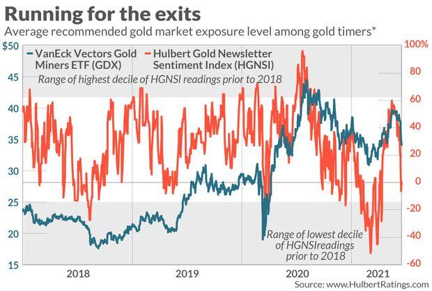 Gold Timers' Bearish