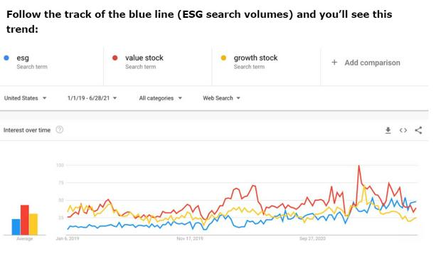 Sustainable themes top investor searches, overshadow growth versus value debate, says DataTrek 2