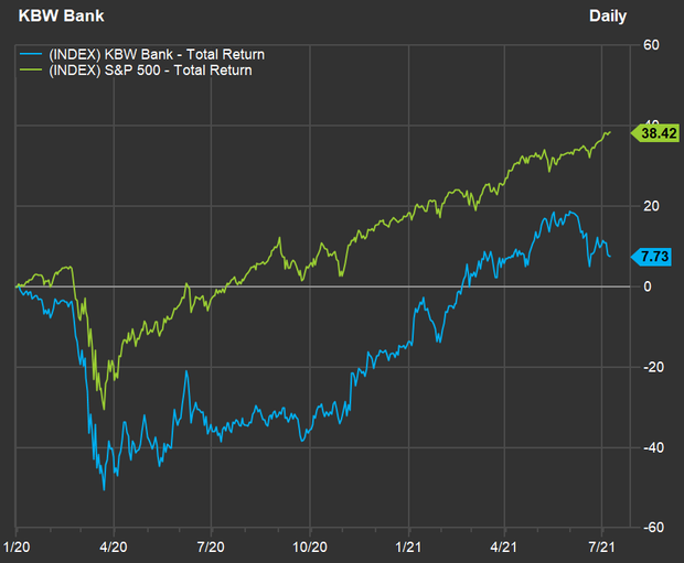 Here's your chance to buy bank stocks before rising interest rates boost profits 2