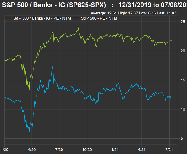 Here's your chance to buy bank stocks before rising interest rates boost profits 4