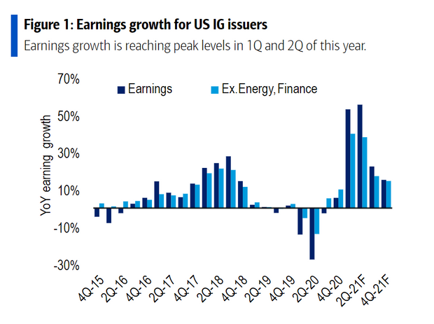Get ready for peak earnings growth as second-quarter results kick off this week 2