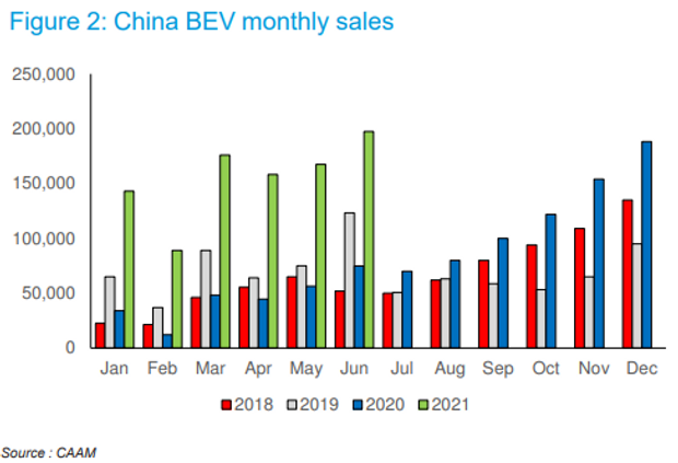 Electric-car sales in China are expected to double this year 2