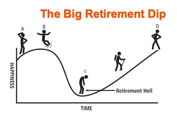 ¿Estás en el infierno de la jubilación?