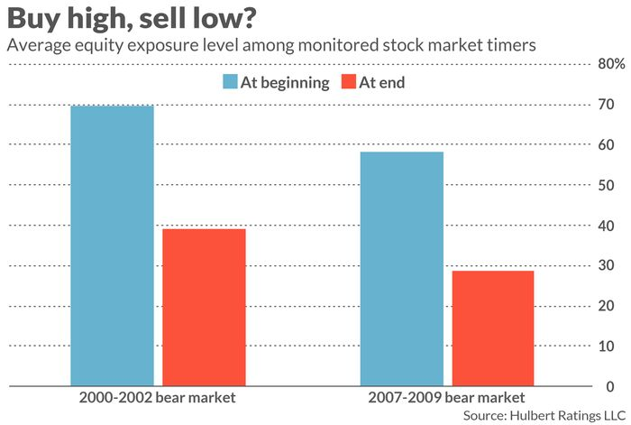 Opinion: How to hang onto your money when stocks are sliding