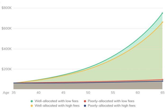 Los estadounidenses están dejando atrás las viejas cuentas 401 (k) y están pagando el precio